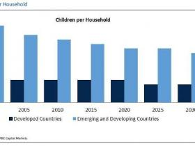 忘记债务和通缩吧,人口减少才是终极危机