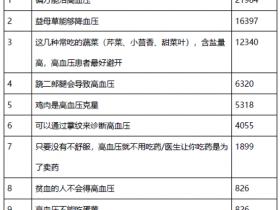 北京大学人民医院心脏中心张海澄:传的最多的高血压十大谣言 你信了几个?