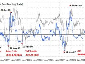 洪灏:新一轮监管下 市场如何为风险定价