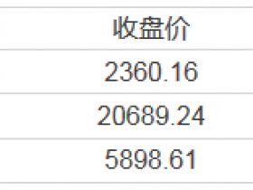 【周二美股总结】雄安概念传至美股!雄安新区的这只中概股两日飙涨近90%