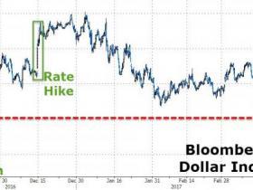 跌回2015年水平!美元溃败 原因何在?