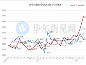 中国2月进口增速创五年新高 贸易帐意外现逆差