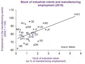 今日图说   自动化破坏了就业?数据说:错!