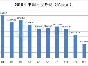 终结三连降!中国11月外储环比增加86亿美元