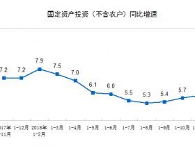 中国1-11月固定资产投资增速加快至5.9% 升至半年高位