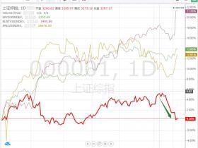 特立独行的A股:全球市场一片欢腾 A股黯然向下
