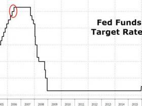 丧钟为谁而鸣?交易员警告:美联储加息或终结再通胀交易