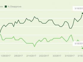 这可能是市场最重要的一个指标:特朗普支持率跌至历史最低