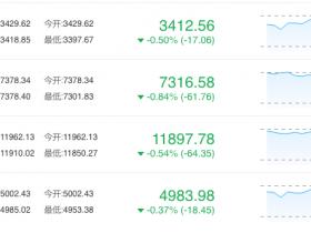欧洲加入全球股市抛售潮 黄金、日元上涨