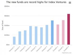 难解的怪圈:VC募集的钱越多 初创企业的日子反而越难过
