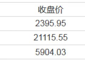 【周三美股总结】史上最快!道指上涨1000点仅用22个交易日