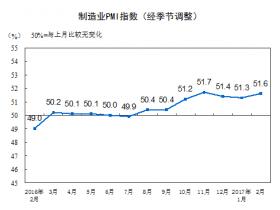 中国2月官方制造业PMI高于预期 连续7个月高于荣枯线
