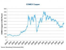 """""""贸易战""""阴霾挥之不散 全球铜市场迎来大考?"""