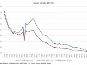 伤口撒盐!今年日本出生率再创历史新低