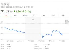 贾跃亭再遭重击 乐视网午后跳水一度暴跌7%