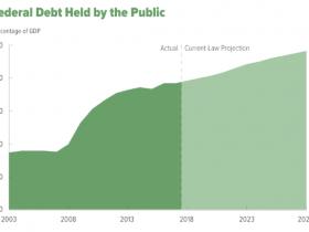 桥水达利欧:财政刺激令美国债务规模扩大 明年将面临市场挑战