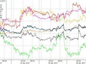"""""""习特会""""进行时 美股小幅上涨 油价创一个月新高"""