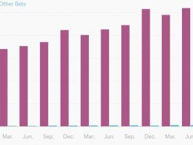 谷歌母公司盈利收入均超预期 股价升破1000美元创历史新高