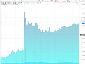 继参股中东油田后 中国华信1亿美元收购美国金融集团Cowen