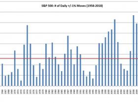 狂躁的美股:这个季度有20天 美股涨跌幅超过1%