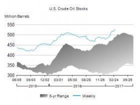 10周内首降!EIA原油库存减少23.7万桶维持油价涨势