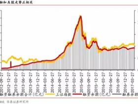 二季度压制A股的核心变量:金融去杠杆