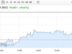 德拉吉不再急于采取进一步行动 欧元与银行股快速拉升