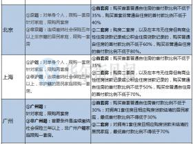 最狠楼市调控再升级?媒体称北京首套房按揭利率升至95折
