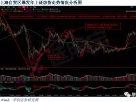 雄安第二波怎么炒?先来深度复盘上海自贸区主题的持续性与真假龙头更替