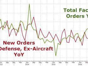 美国2月耐用品订单环比终值好于预期 2月工厂订单同比增幅创三年新高