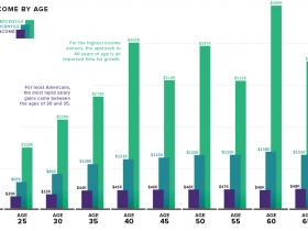 美国人收入图谱:35岁决定你一辈子能挣多少钱