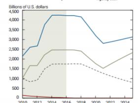 年底缩表?纽约联储预测要等到2018年中期