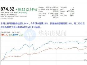 亚马逊股价创新高 贝佐斯成全球第二巨富 巴克莱预言公司市值登万亿美元