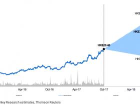 股价狂飙、三季报强劲 大摩将广汽集团目标价大幅上调76%