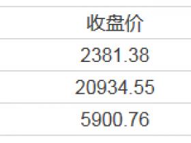 【周四美股总结】特朗普首份预算蓝图出炉 加拿大鹅IPO首日涨超25% Snap股价跌破20美元