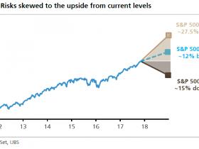 大多头瑞银:税改助攻 美股明年还能再涨25%
