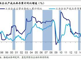 姜超坚信:这轮涨价不可持续,也不靠谱