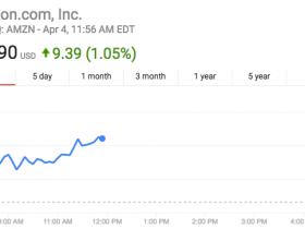"""亚马逊股价首次升破900美元 贝佐斯距离世界首富只差""""100美元"""""""