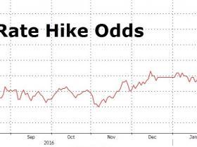 """美联储""""三号人物""""预计近期加息 市场预计3月加息概率突破70%"""