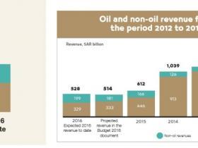 大象在转身——这个原油巨头可能撬动4万亿石油美元的走向