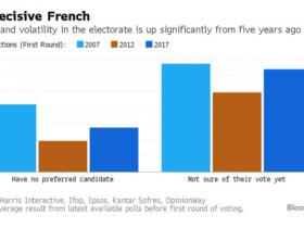 法国大选临近 各类资产风险溢价水平接近历史纪录
