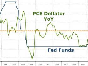 3月唯一投反对票的联储官员:核心通胀数据仍低于目标 不能急于加息