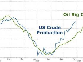 美国活跃石油钻井机数连涨11周 一季度总数增幅创近六年新高