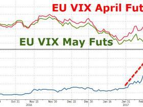 法国会退欧吗?勒庞令市场焦虑,欧洲恐慌指数飙升