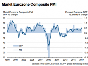 持续强劲复苏!欧元区2月综合PMI创近六年新高