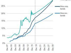 瑞信:未来10年,中国机构投资者将强势崛起