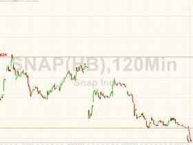 比股价跌9%还可怕:Snap融券费率80%逼空风险陡增