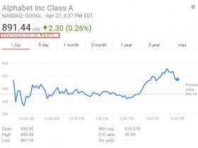 未受广告抵制打击 谷歌母公司财报优于预期 股价创新高