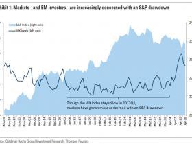 高盛:美股不排除暴跌可能 新兴市场投资者应保持警惕