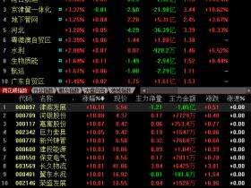 雄安概念股分化:A股近30只继续涨停 港股普遍回调